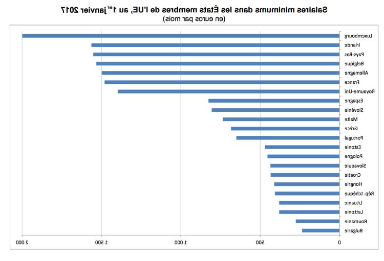 Quel est le salaire minimum en Irlande ?